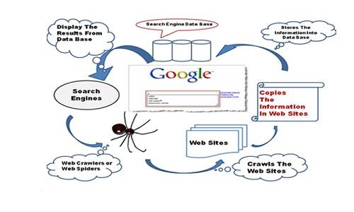 طراحی سایت اراک موتور جستجوی گوگل چگونه کار میکند ؟ موتور جستجوی گوگل چگونه کار میکند ؟ موتور جستجوی گوگل موتور جستجو