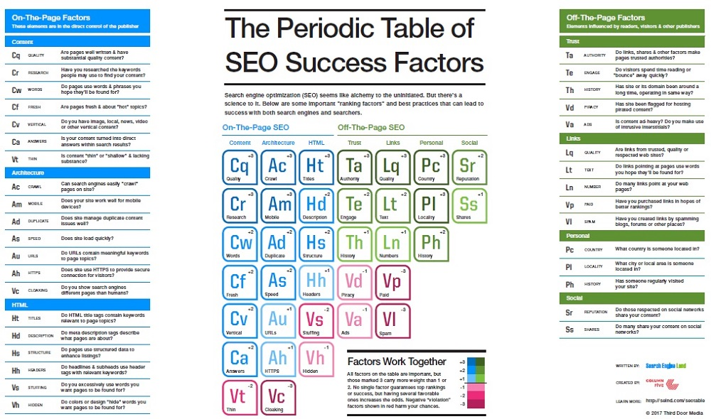 طراحی سایت اراک جدول تناوبی فاکتورهای موفقیت در سئو سئو سایت سئو جدول تناوبی سئو